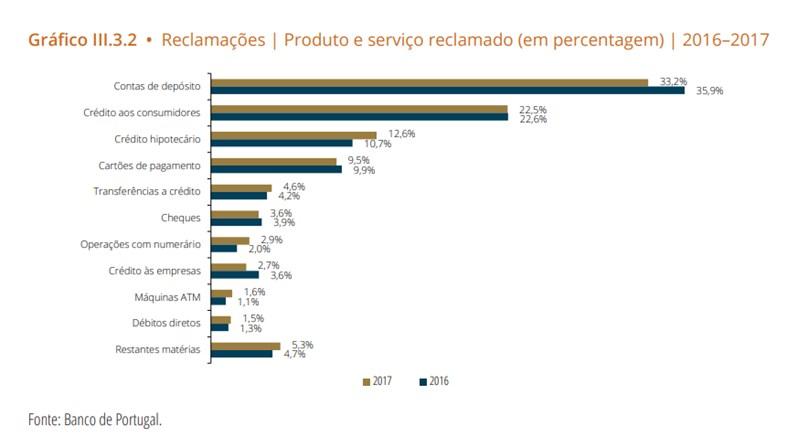 Estes são os bancos com mais reclamações em Portugal